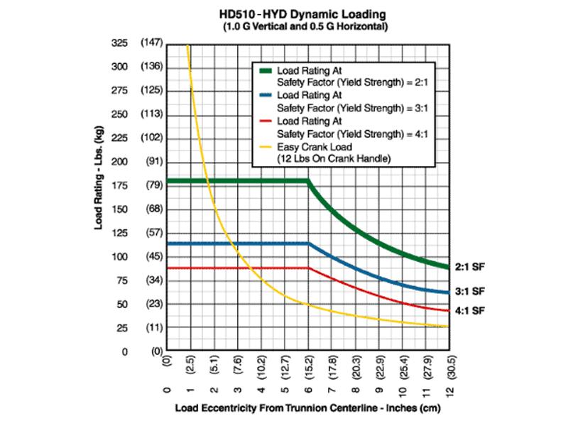 hd510hyd_graph