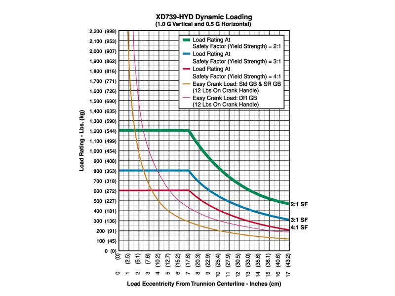 xd739hyd_graph