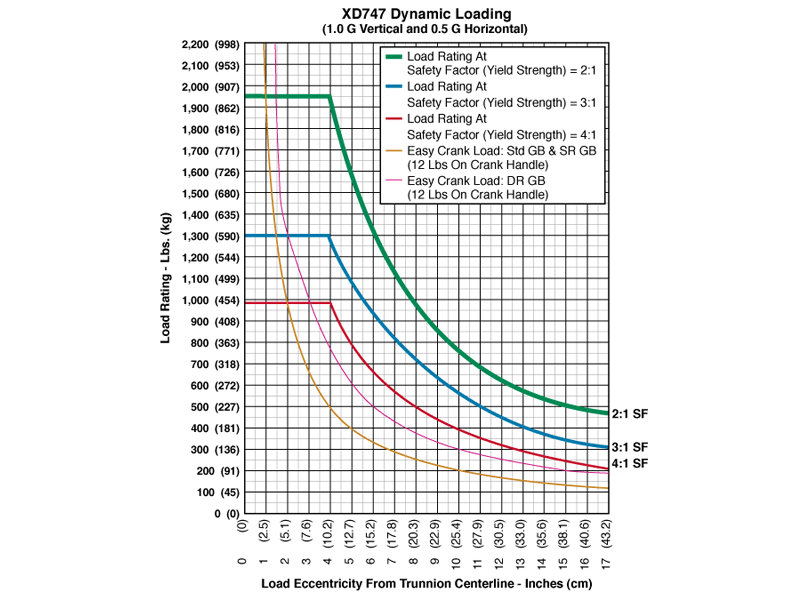 xd747_graph