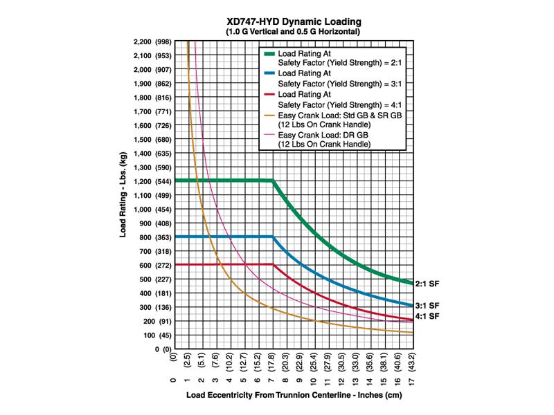 xd747hyd_graph