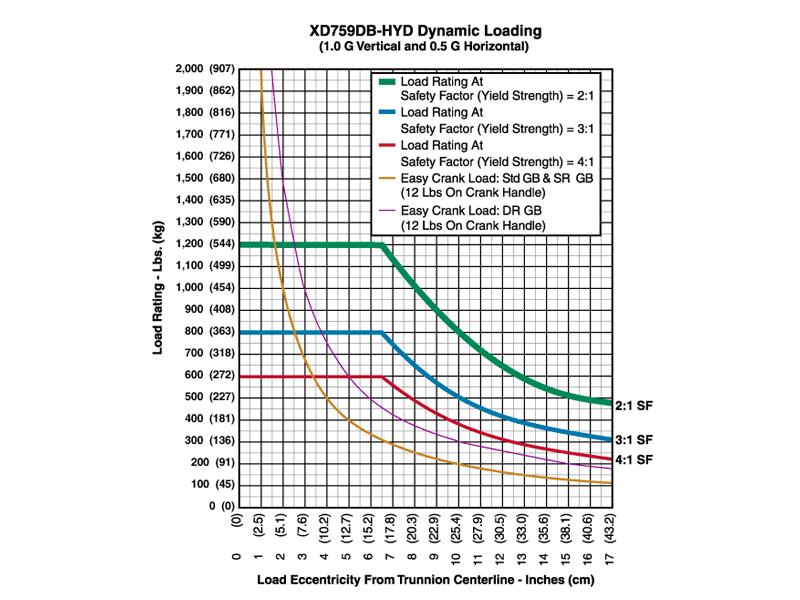 xd759dbhyd_graph