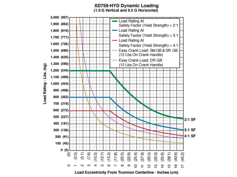 xd759hyd_graph